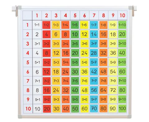 Einmaleins-Tafel mit farbigen Ergebnis-Kaertchen